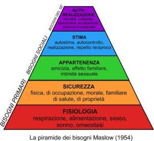 Piramidebisogni2